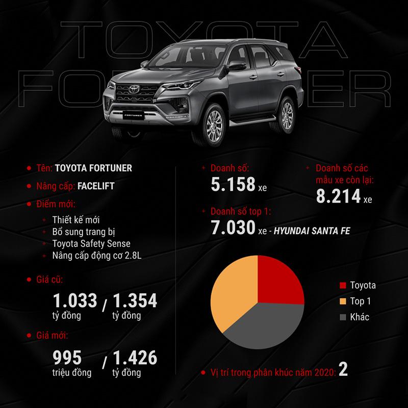 Toyota Việt Nam có cuộc cách mạng lớn nhất lịch sử, 10 mẫu xe mới, thêm nhiều công nghệ, chịu giảm giá để lấy lại thị phần